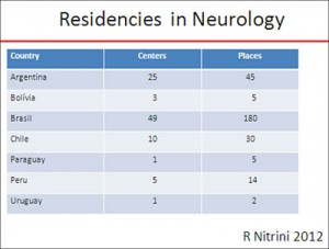 Figure 2. The number of residency placements in neurology in the Neurosure group of South American countries according to a survey performed by Ricardo Nitrini, 2012, and presented during the last Congress of the Brazilian Academy of Neurology. (Verdugo)