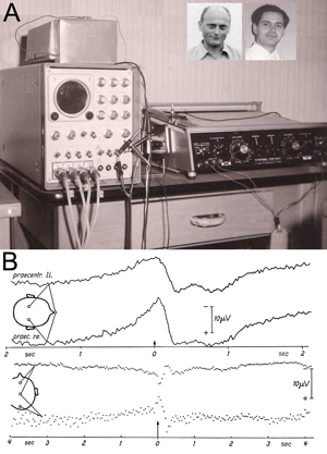 Figure 1: Original experimental setup (A) and first results (B) in Freiburg, Germany, at the University Hospital of Neurology with Clinical Neurophysiology, Hansastr. 9a, Freiburg, known popularly as