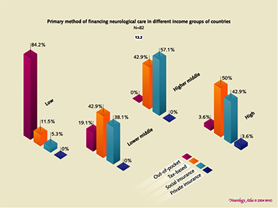 Figure 3. Bars to the left show that 84.2% of funding of Neurological care in Low income countries is out-of-pocket.  Neurology Atlas WHO/WFN 2004.