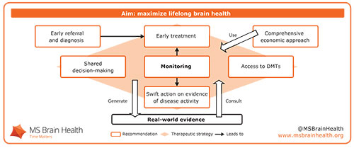 Figure 1. We recommend a therapeutic strategy based on regular monitoring that aims to maximize lifelong brain health while generating robust real-world evidence.