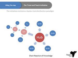 Teleneurology_hub